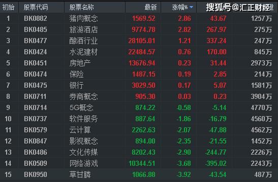 【上海汇正财经】沪指临近3000点,科技线的高低切换机会!