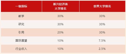 2019中国经济排行_2020年泰晤士新兴经济体大学排名揭晓 中国大陆81所领