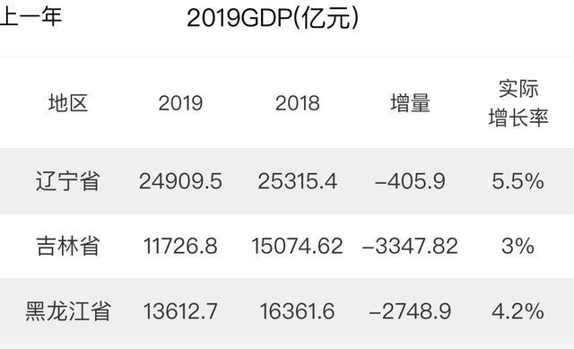 东三省经济总量_东三省地图