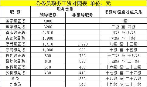 公务员的工资为什么算gdp_河南居民收入比GDP涨得快 工资增加是主要动力