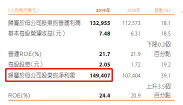 每天净赚4亿多!中国平安暴涨原因找到了:炒股赚大了、科技太猛了…