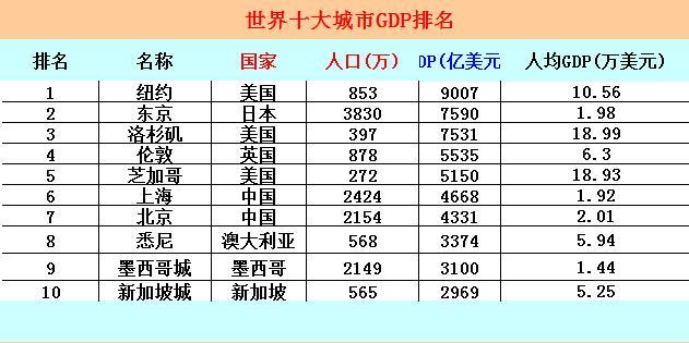 纽约gdp_纽约曼哈顿GDP总量碾压上海,当年售价却低得出奇,仅60荷兰盾!