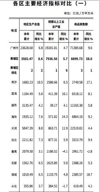 2019广州经济总量怎么了_广州经济发达的图片
