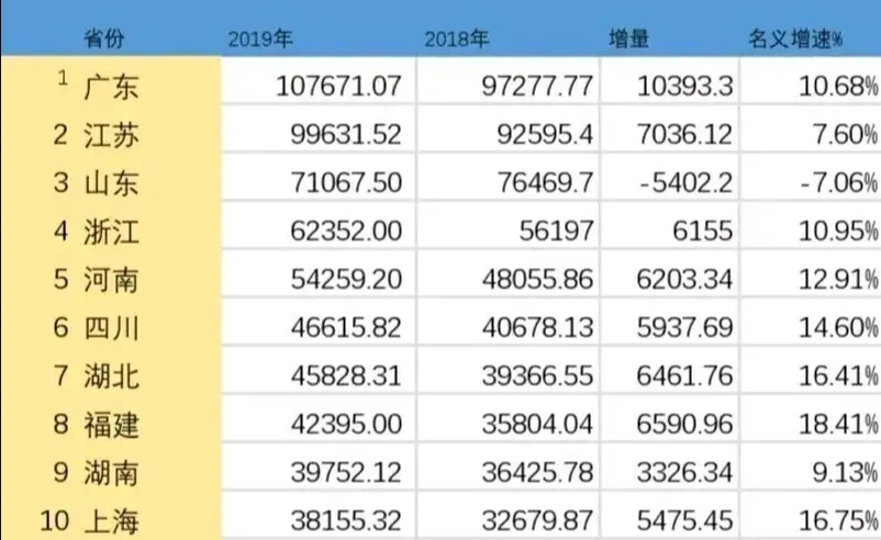连云港市2019年经济GDP总量_我国经济gdp总量图