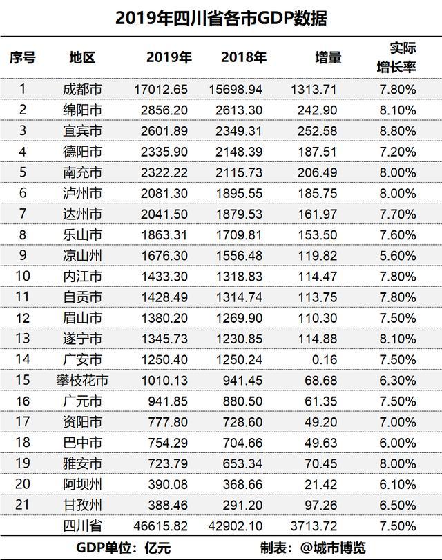 2019年绵阳gdp_2019年四川省地级城市人均GDP排名成都市超10万元居全省第一