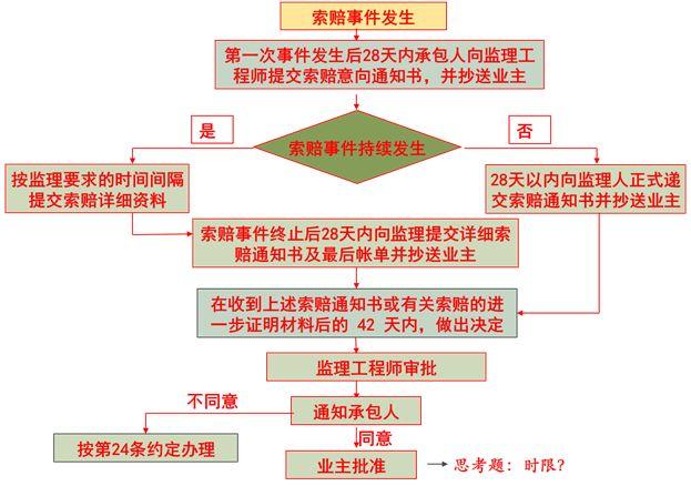 国家赔偿前置程序_面对疫情,实际案例详解工程索赔及法律依据_承包人