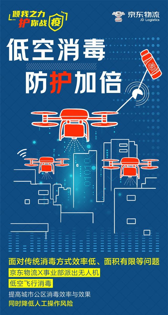 同时,京东物流也正在河北、湖南等其他区域做着无人机配送的准备工作,无人配送,让你我更加安心.