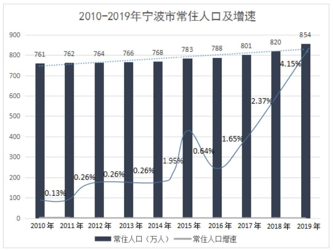2019宁波经济总量全国_宁波辐射全国地图