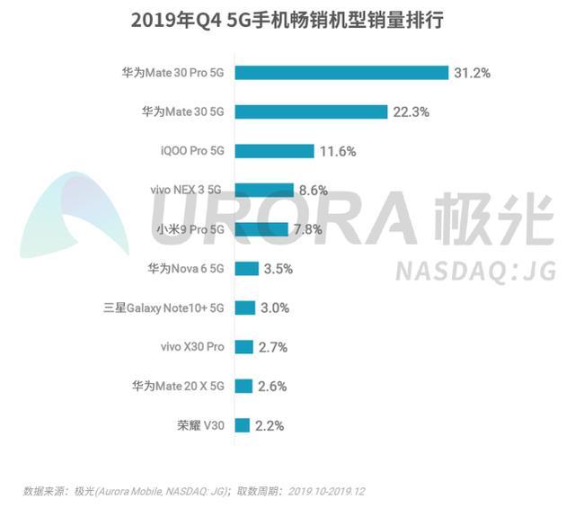 去年第四季度国内5G手机销量排行榜,榜首靠实力霸榜