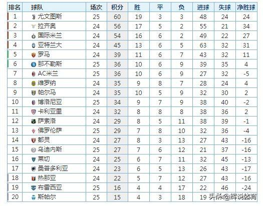 意甲最新积分榜,尤文领跑,那不勒斯升第6