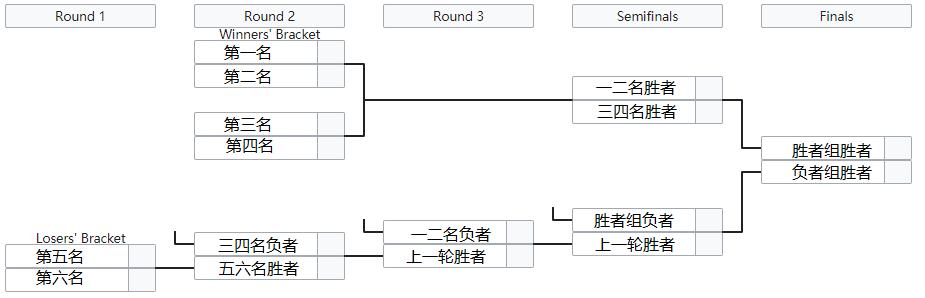 lec2020春季赛赛程表图片