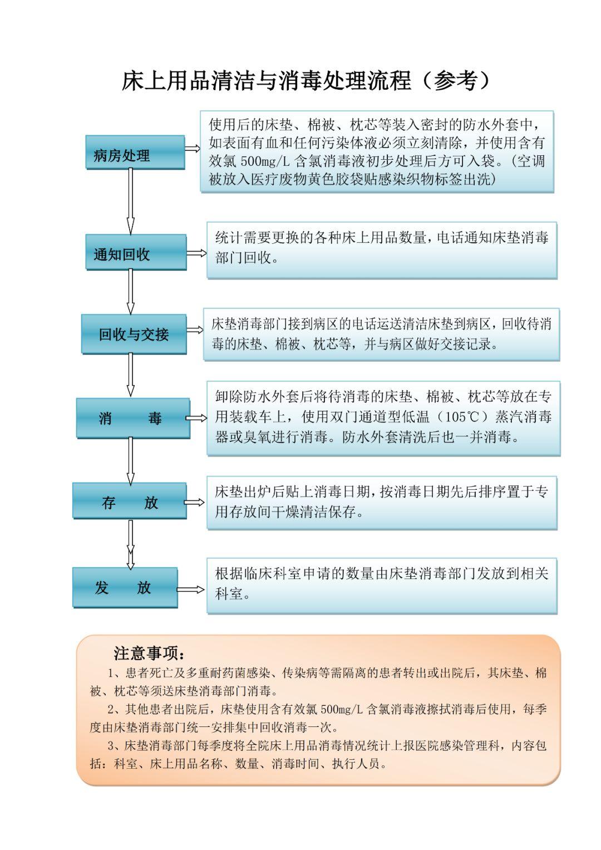 【流程】超!美学防控108个院感发布官方指原理平面设计广告权威图片
