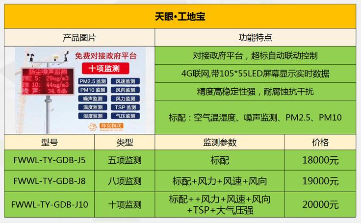 工地揚塵噪聲在線監測裝備PM2.5在線監測系統——福建蜂窩物聯網科技有限公司