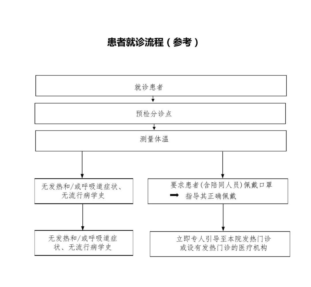 【权威】超!官方发布108个院感防控流程指北京市建筑设计研究院六院院长图片