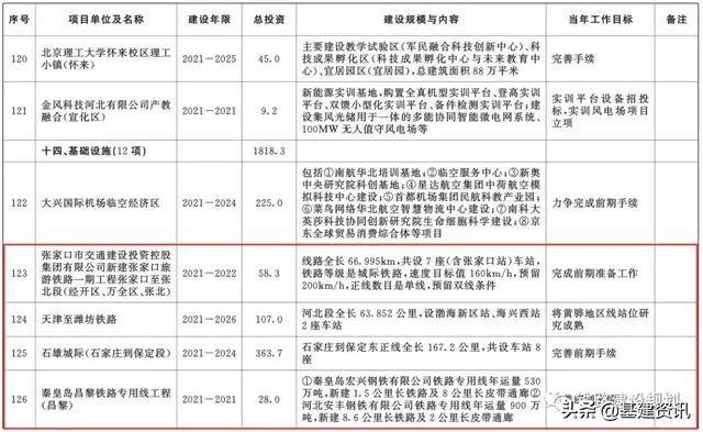 天津西站2020规划图