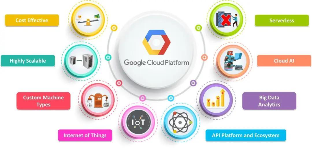 谷歌云計算實施裁員計劃:為滿足新業務定位,要求明確DDL,面向客戶編程