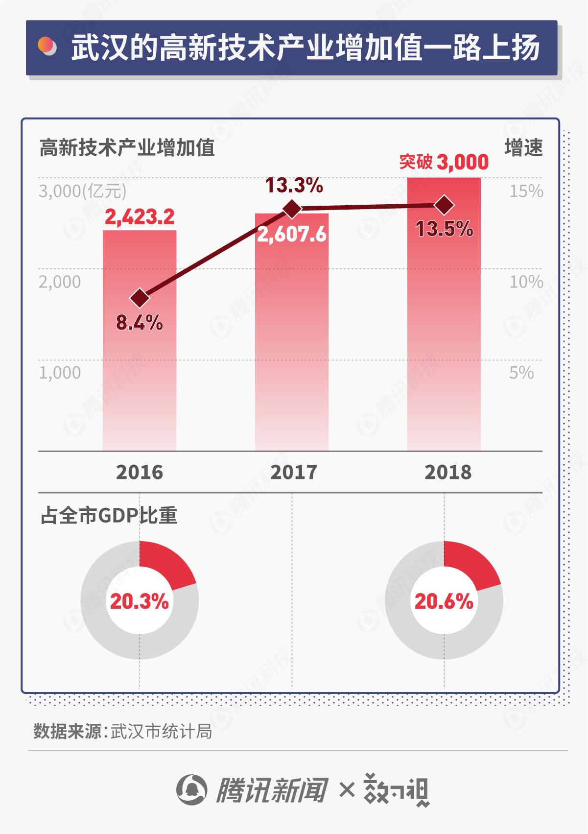 产值破万亿的武汉光谷 到底对中国科技产业有多重要?