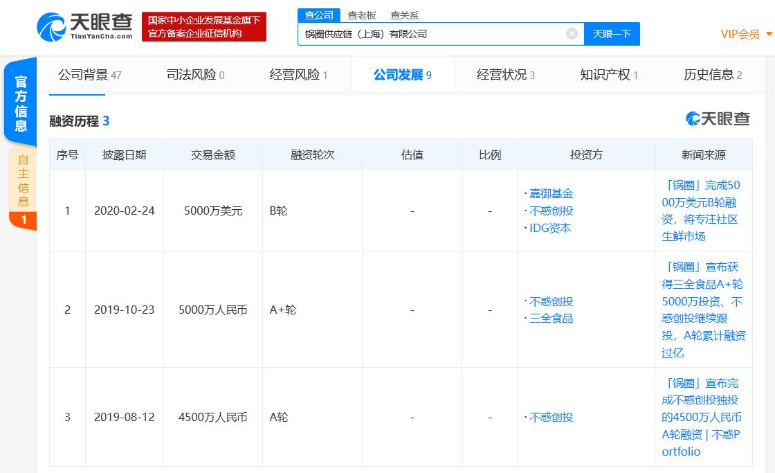火锅烧烤食材供应商锅圈宣布完成5000万美元B轮融资