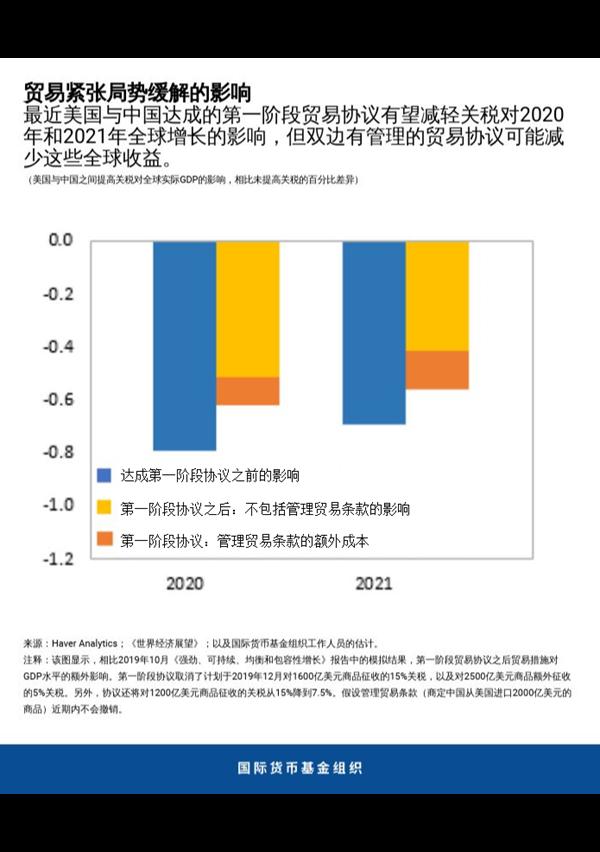 IMF:为全球经济奠定坚实的基础