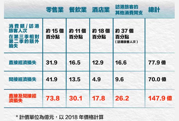 港府经济顾问办公室研究报告:香港去年第三季经济负增长2.9%