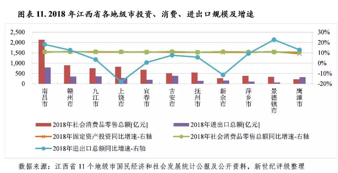 赣州18年经济总量会有多少_赣州经济开发区黎俊