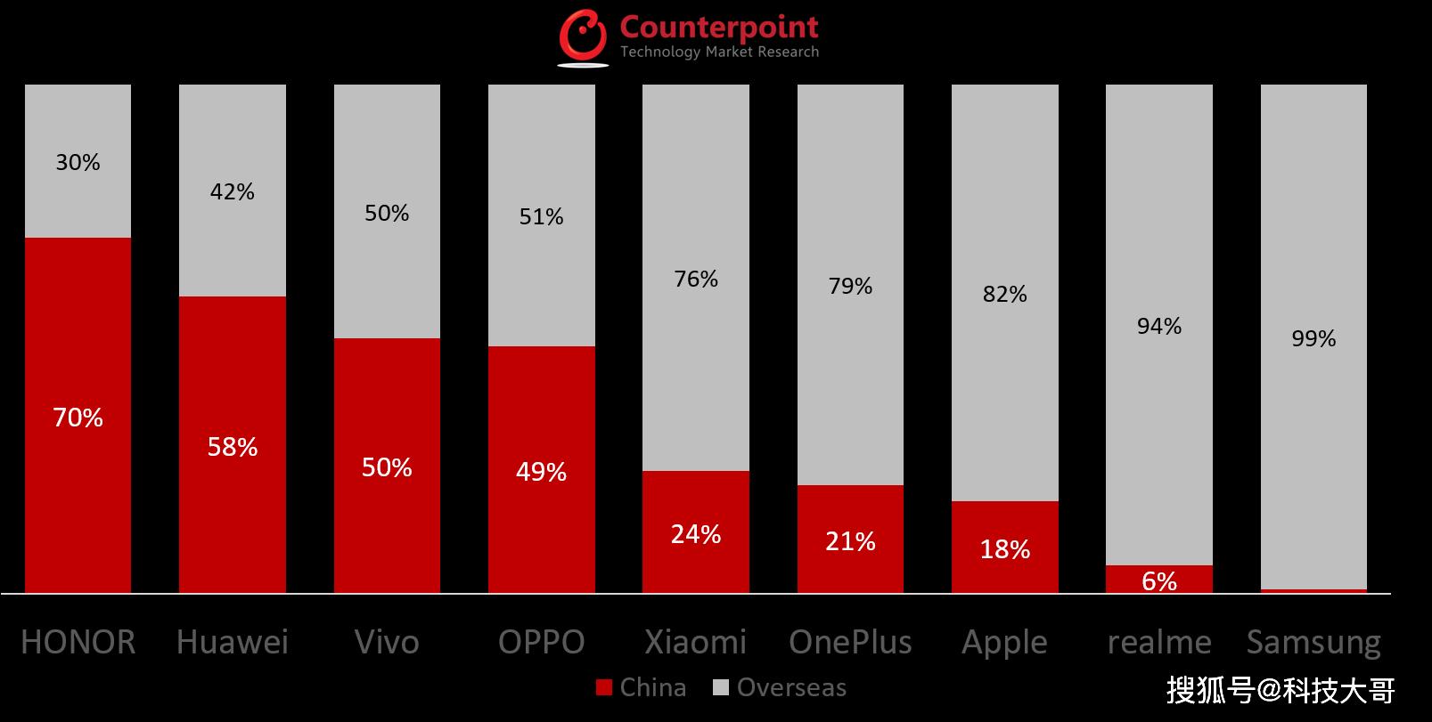 手机厂商内外销量对比,小米国外占76%,三星国内不到1%!