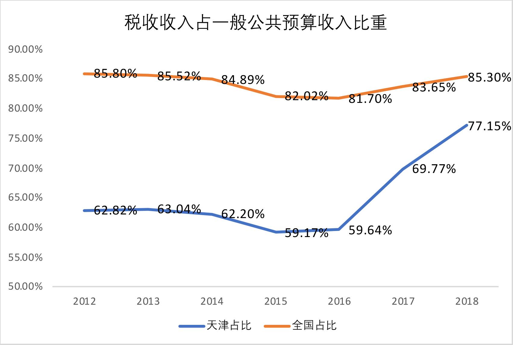 增速陡降,数据缩水,天津经济到底怎么了?