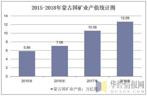 蒙古国经济2021gdp_三季度蒙古国GDP增速降到4.4 ,前三季度增长6.3 ,那GDP总量呢
