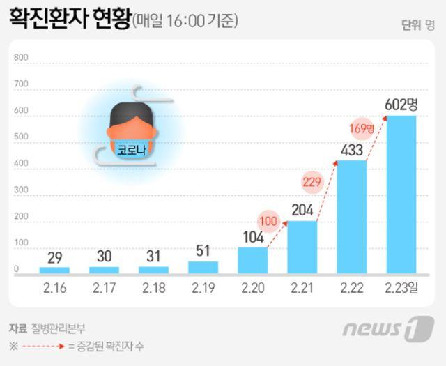 韩国一精神科院区出现聚集性病例,99人确诊!住院者仅3人幸免