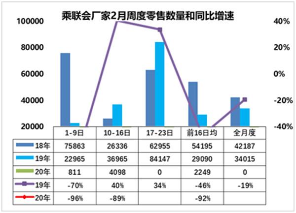 2月前两周国内乘用车零售销量4909辆,同比骤降92%