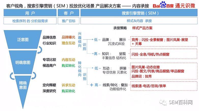 通元识微:第三代SEM优化方法论具体如何进行广告投放-SEM百科网