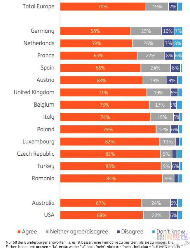 调查显示:德国人不了解自住房的价值_德国新闻_德国中文网
