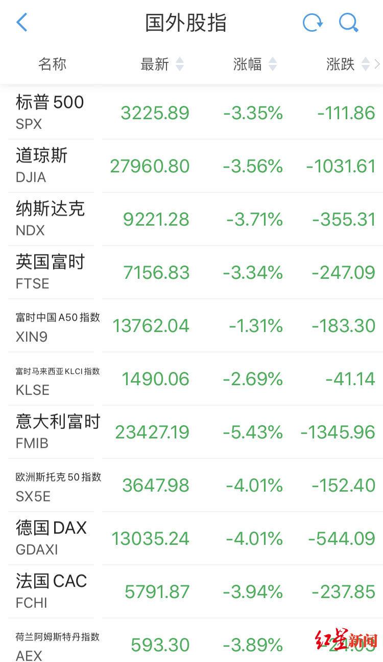 昨夜今晨欧美股市都炸了,全线重挫