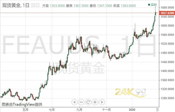 黄金投资晨报:黄金高位坠跌超20美元!多头别慌,投行多看至1700美元_黄金消费和黄金投资的区别