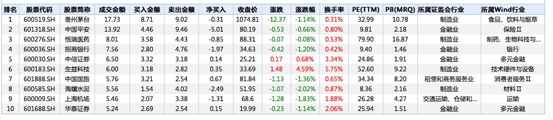 北向资金连续三日净流出:中国平安今日遭净卖出逾5亿元