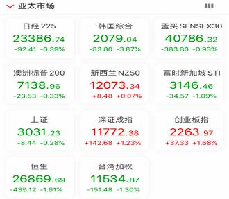"""疫情扩散全球,亚太股市全线下挫,美股未来几天或看欧洲""""脸色"""""""