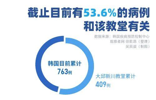 疫情下的韩国:6天确诊病例增长19倍,首次在全国范围内推迟开学