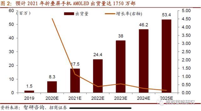 华为2019年成绩单:收入同比增长18%,手机出货量全球第二