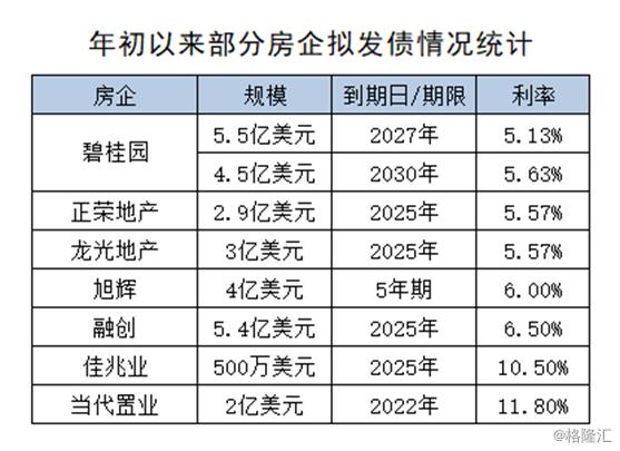 美的置业(3990.HK):获纳入恒生港股通等6大指数 发债利率4%创历史新低