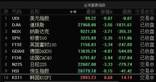 1.6亿股民不能忽视!两年间,美股23次暴跌2%,A股仅10次:中国股民可以买美股吗