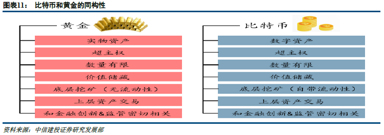 """【中信建投 宏观固收】比特币和""""区块链+黄金""""可能性探讨——论黄金资产的数字化创新"""