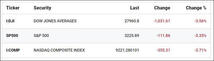 暴跌1000多点后,特朗普:我们的股市看起来很好
