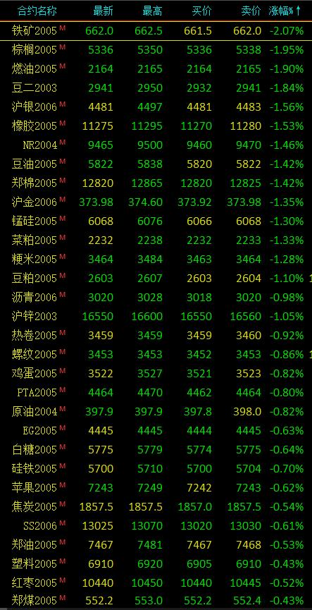 期市早评:商品期货大面积下跌 铁矿石、燃油跌逾2%