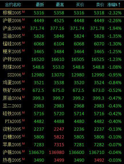 期市收评:商品期货涨跌参半 棕榈、沪银跌逾2%