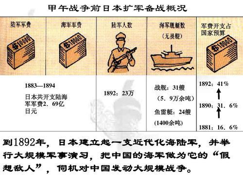 假如在甲午中日战争中, 中国坚持不投降, 继续打, 结局会怎样?