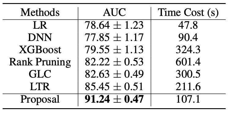 如何提升网约车用户体验?南大&滴滴提出复合弱监督学习方法,AUC提升5%以上