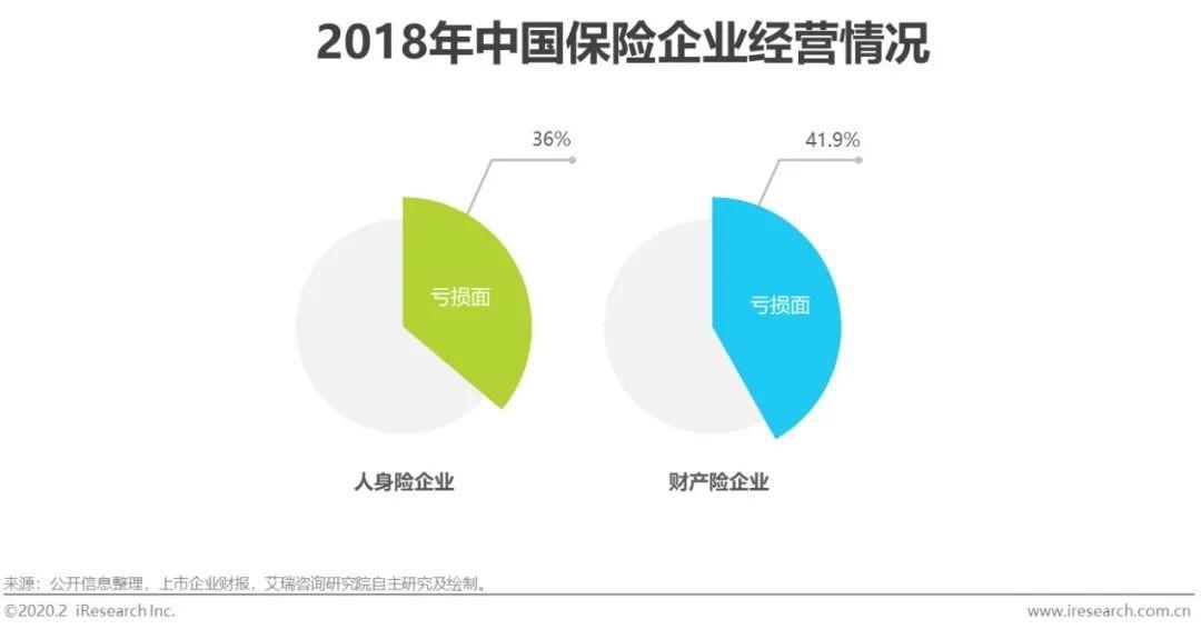 【2020年中国保险科技行业研究报告】 2020年