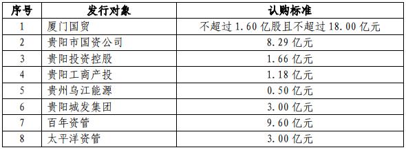 贵阳银行定增缓压,百年资管太平洋资管出手认购12.6亿押宝银行股_缓阳到贵阳有多远