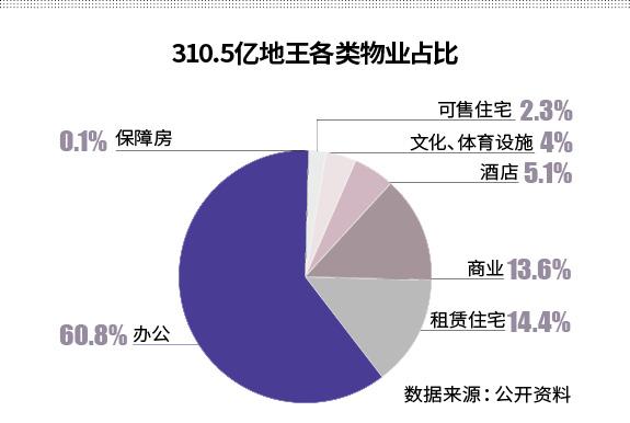 310亿元地王背后:上海卖地12年变局