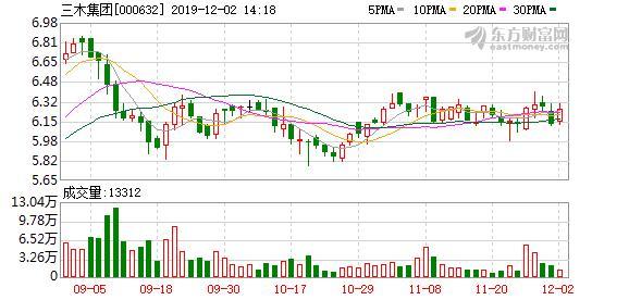 三木集团:大股东质押2725万股股票,占公司总股本5.85%